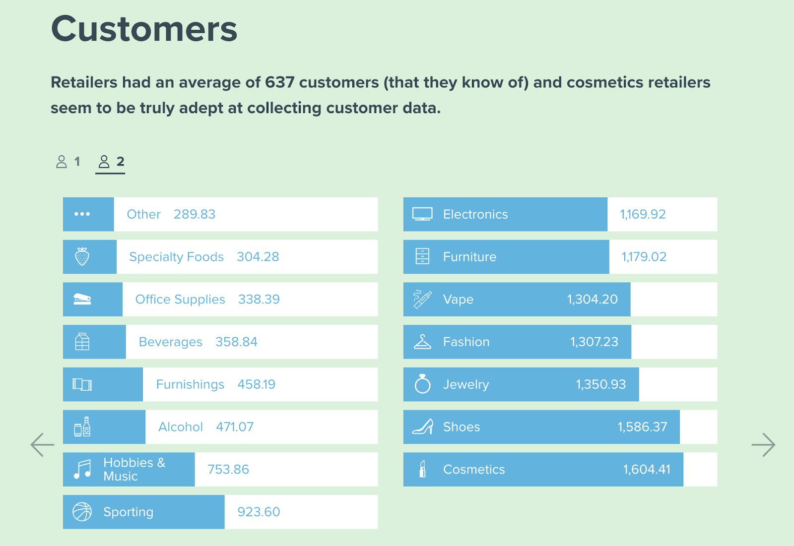 Graph of the size of ecommerce customer bases in different industries